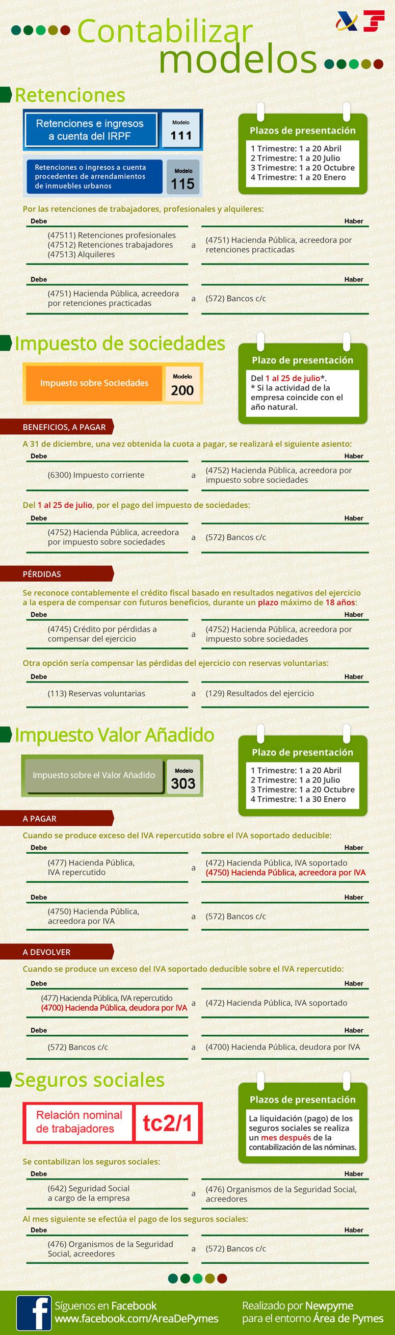 infografia resumen de contabilizaci n de modelos de