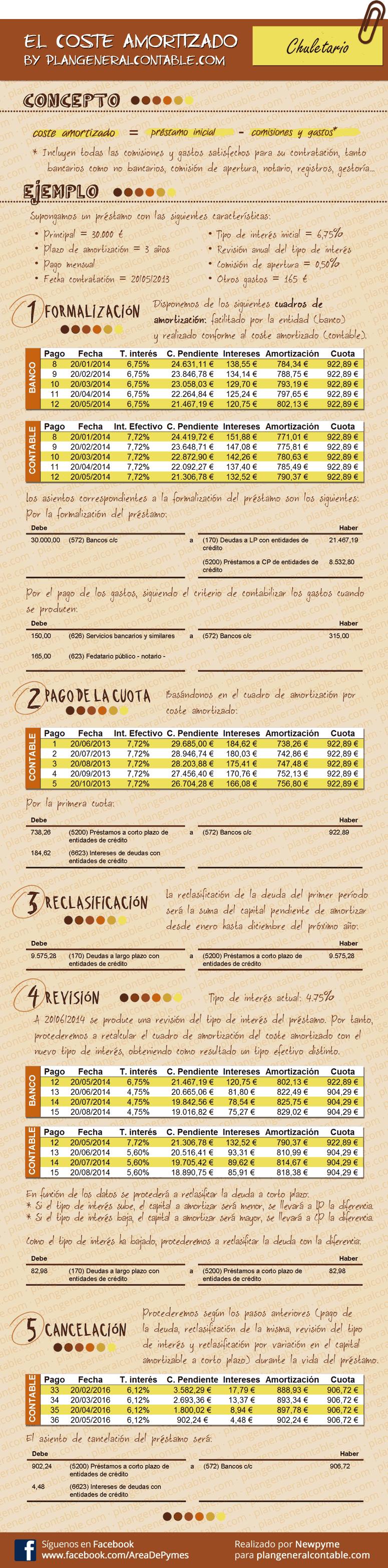 Infografia resumen contabilización de prestamos - Plan General Contable